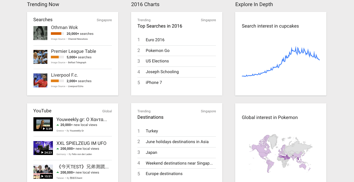 Venturing Into Business? Check Out Google Trends First!